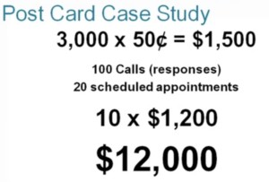 12000 return on investment for dental practice with direct mail marketing for post card atlanta georgia case study