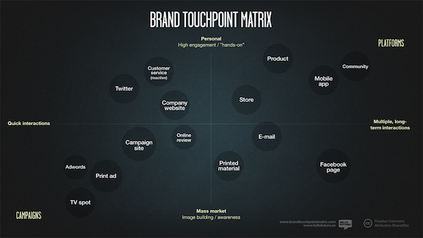 branding touch point matrix for dental marketing practice direct mail marketing